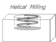Helical interpolation .png