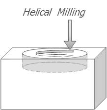 Helical Milling.png