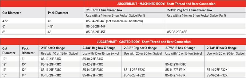 Juggernaut Table.png