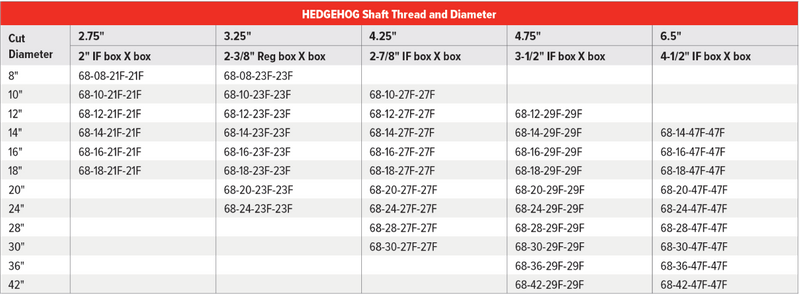 HEDGEHOG Table.png