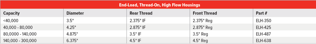 High flow Housing Table.png