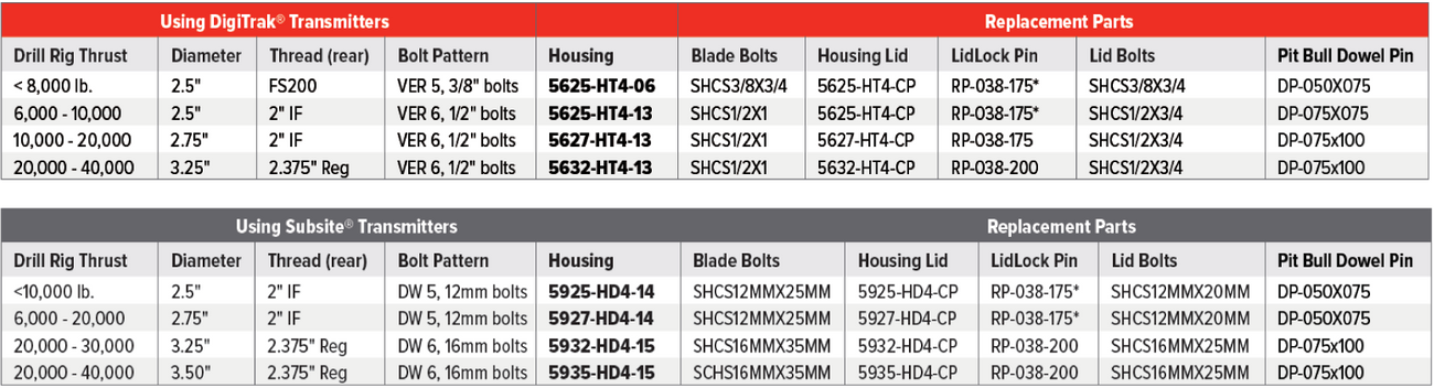 Side Load Bolt on Housing table.png