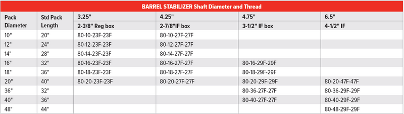 Barrel Stabilizer Table.png