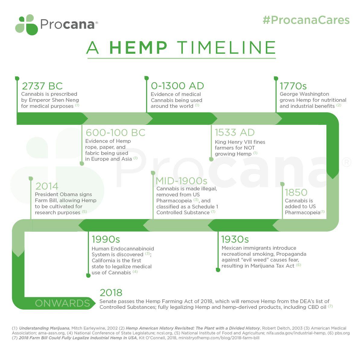 Procana_Hemp Timeline.jpg