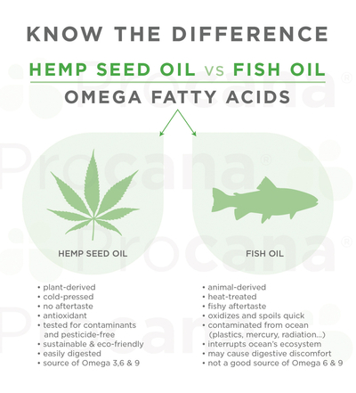 Procana_Hemp Seed Oil vs Fish Oil.jpg
