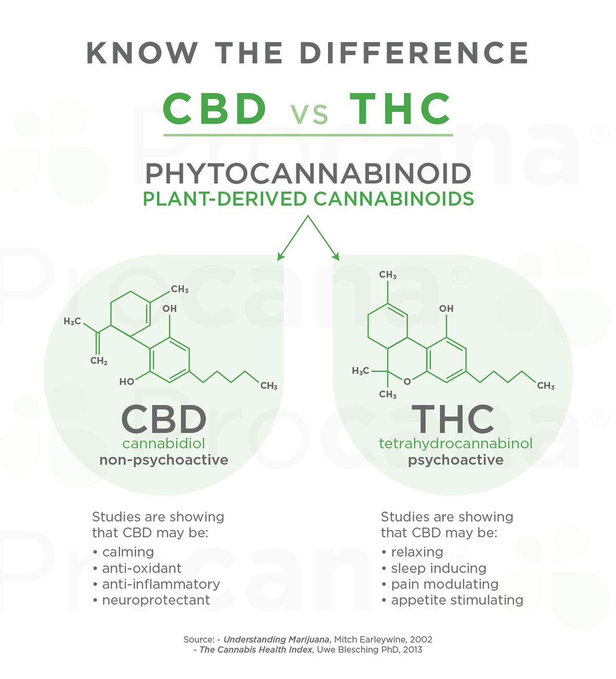 Procana_CBD vs THC.jpg
