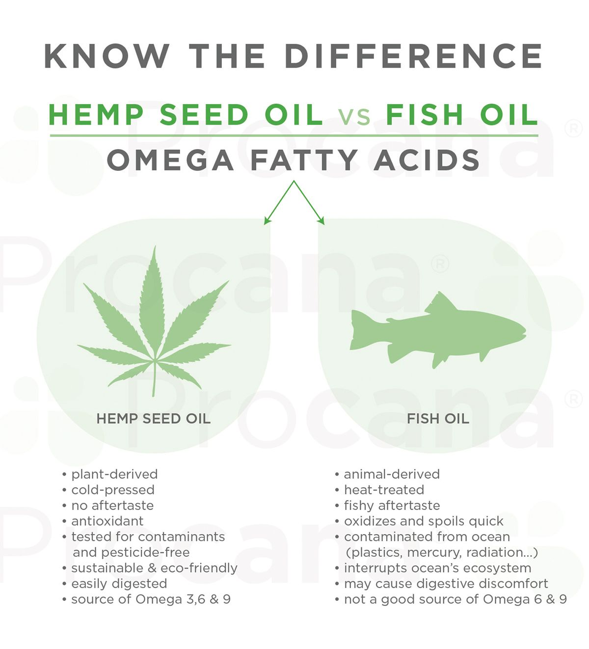 Procana_Hemp Seed Oil vs Fish Oil.jpg