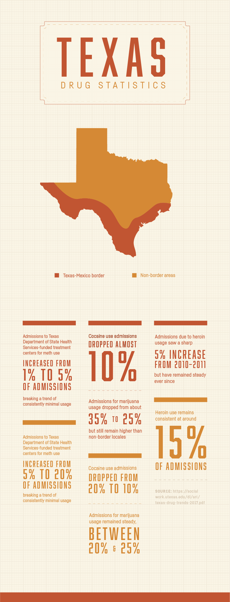 Texas Drug Statistics - Drug and Dual Diagnosis Rehab