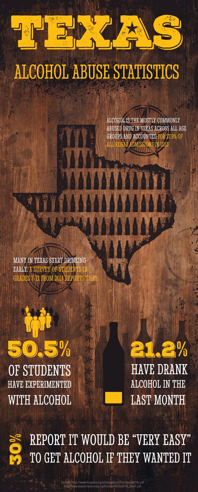 Texas Alcohol Abuse Statistics Infographic