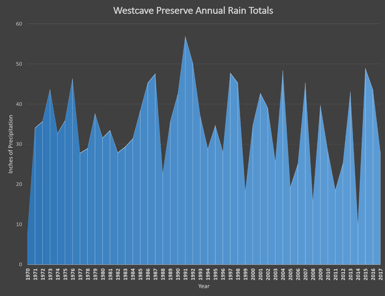 Rain Data 1970 - 2017.JPG