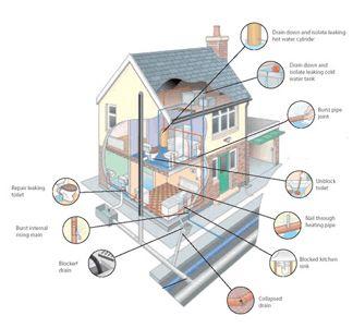 Plumbing-house-leaks.jpg