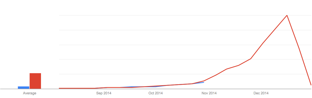 google-trend-christmas-gift.png