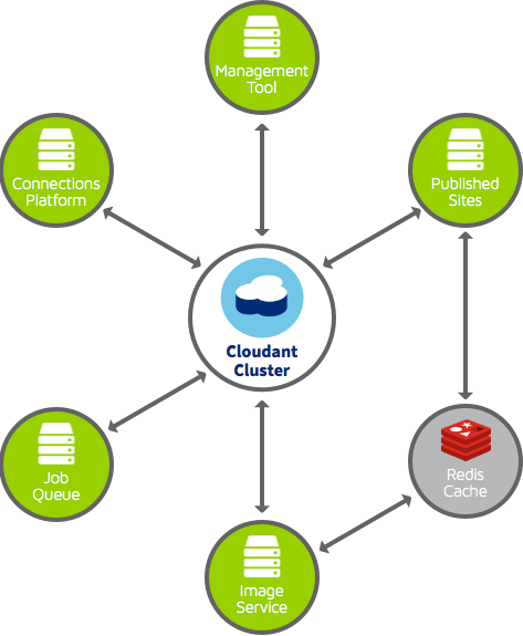 Cloudant Cluster graphic for SpaceCraft