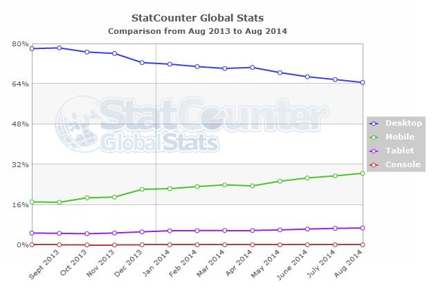 Mobile Internet Usage Soars