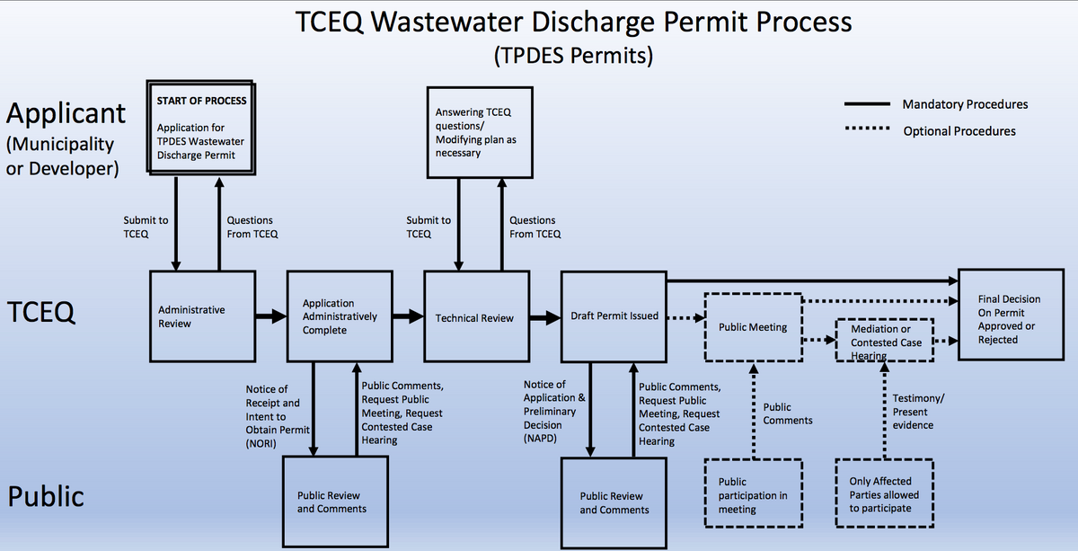 TCEQ Wastewater Discharge Permit Process