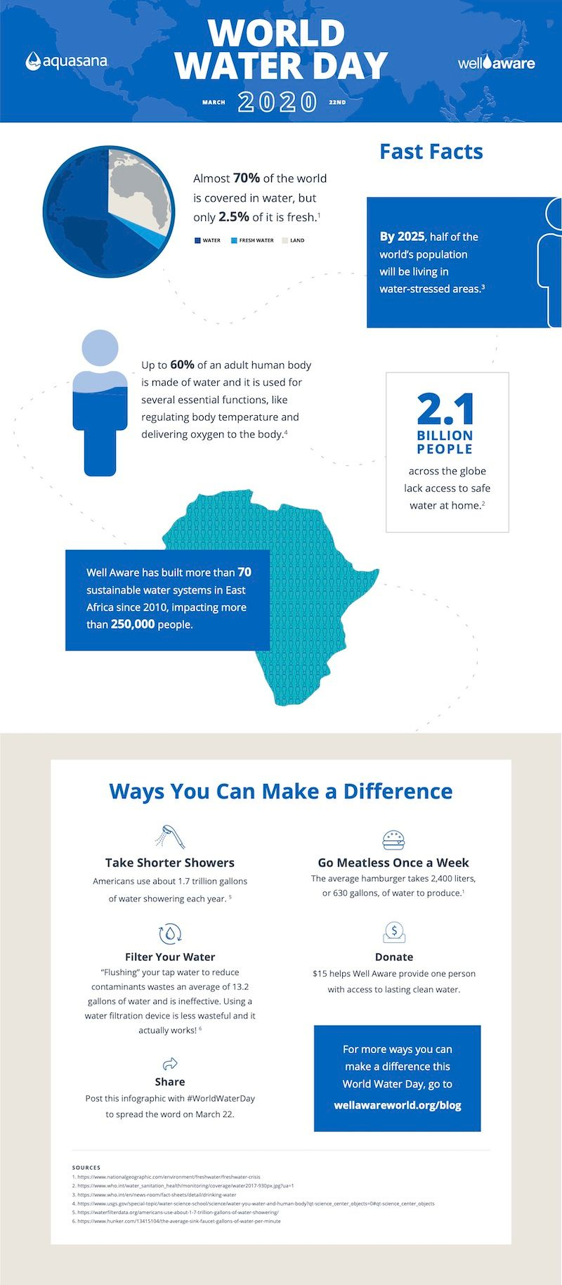 2020-03-WorldWater-Infographic-r1 copy.jpg