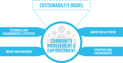 WA-Sustainability-Model.png