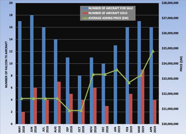 Falcon 7X Graph April 2019.png