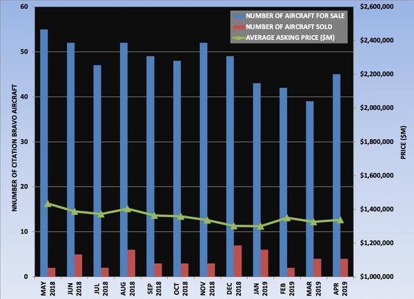Citation Bravo Graph April 2019.png