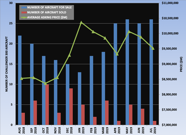 Challenger 300 Graph July 2019.png