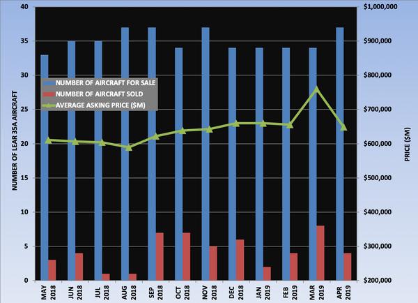 Lear 35A Graph April 2019.png