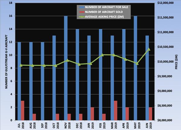 Gulfstream G-V Graph July 2019.png