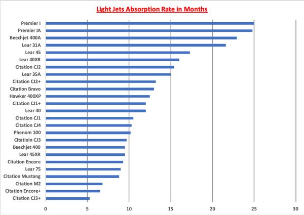 Light Jets AR Graph.png
