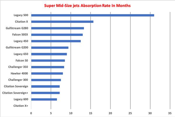 Super Mid-Size Jets AR Graph.png