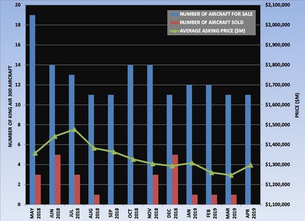 King Air 300 Graph April 2019.png