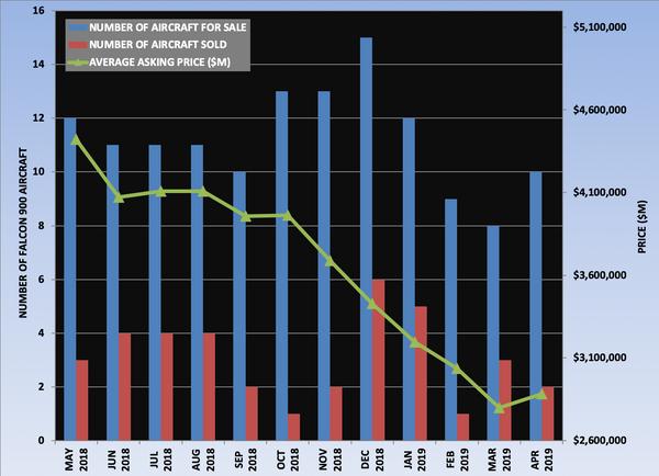 Falcon 900 Graph April 2019.png