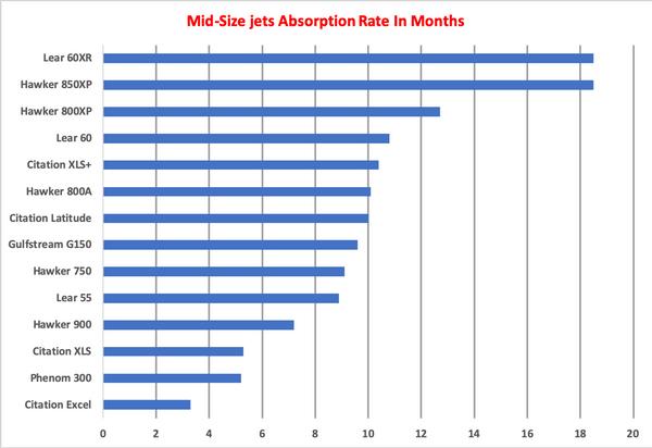 Mid Size Jets AR Graph April 2019.png