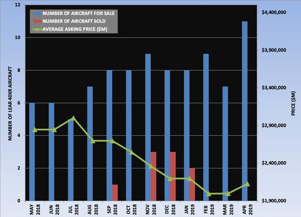 Lear 40XR Graph April 2019.png