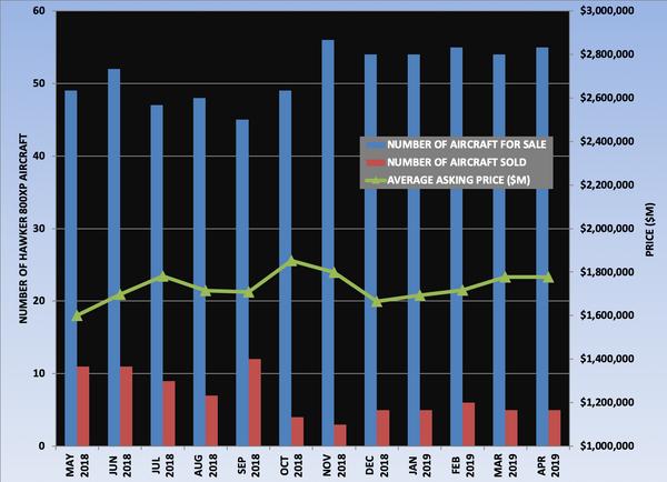 Hawker 800XP Graph April 2019.png