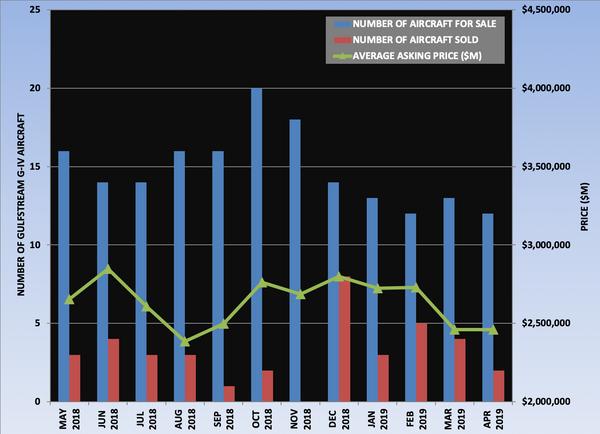 GIV Graph April 2019.png