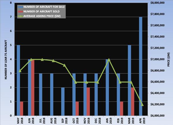 Lear 75 Graph April 2019.png