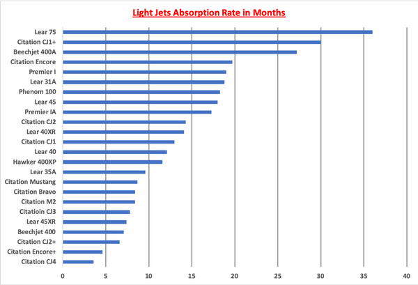 Lignt Jets AR Graph.png