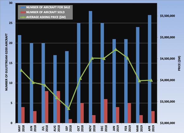 G200 Graph April 2019.png