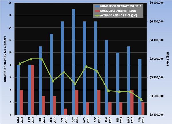 Citation M2 Graph April 2019.png