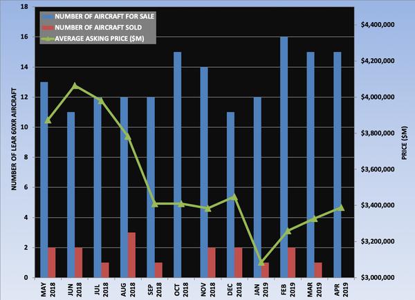Lear 60XR Graph April 2019.png