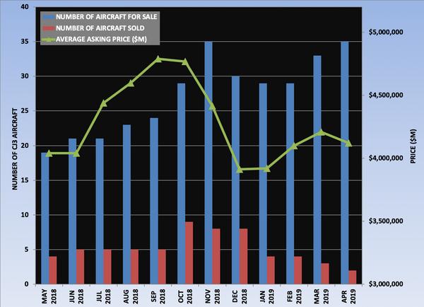CJ3 Graph April 2019.png