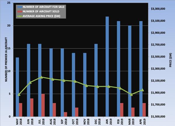 Premier IA Graph April 2019.png