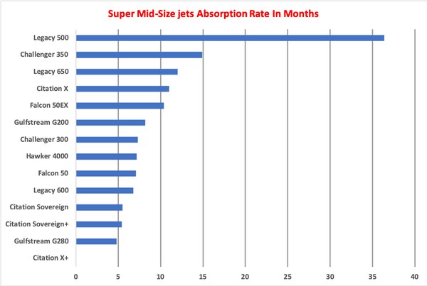 Super Mid Size Jets AR Graph April 2019.png