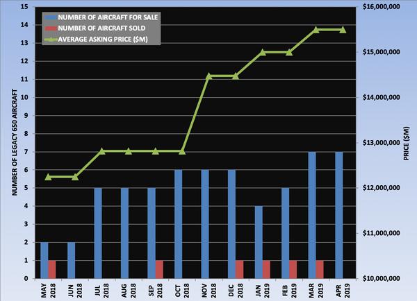 Legacy 650 Graph April 2019.png