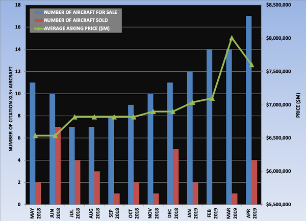 Citation XLS+ Graph April 2019.png