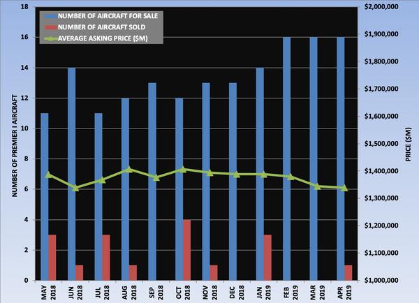 Premier I Graph April 2019.png