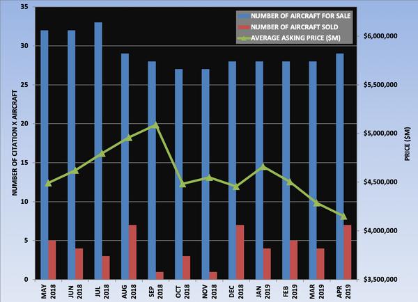 Citation X Graph April 2019.png