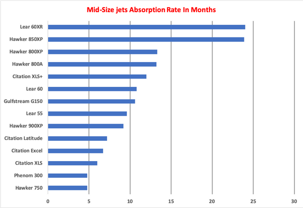 Mid-Size Jets AR GRaph.png