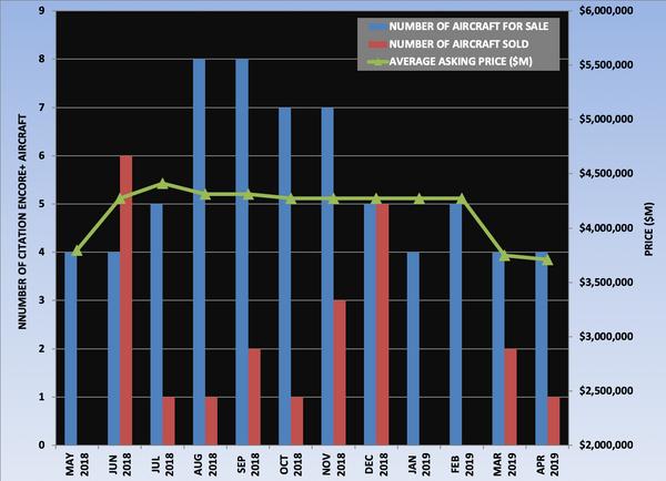 Citation Encore+ Graph April 2019.png