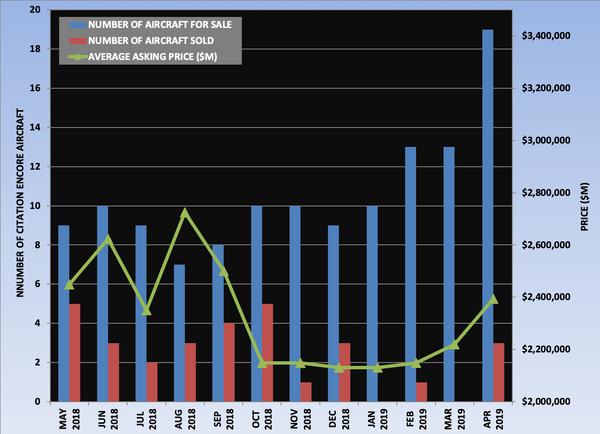 Citation Encore Graph April 2019.png