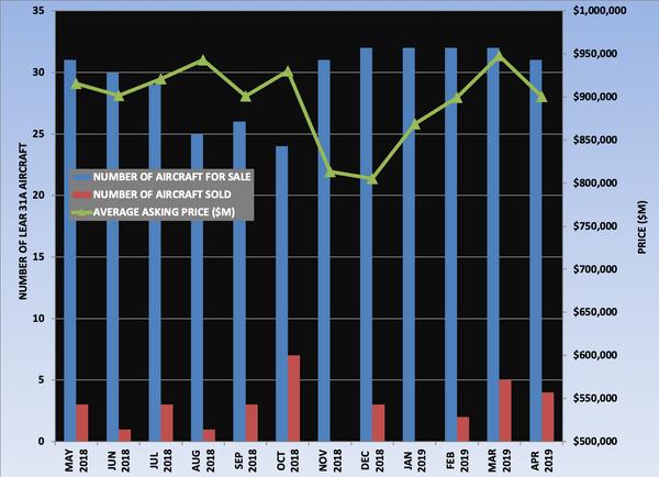 Lear 31A Graph April 2019.png